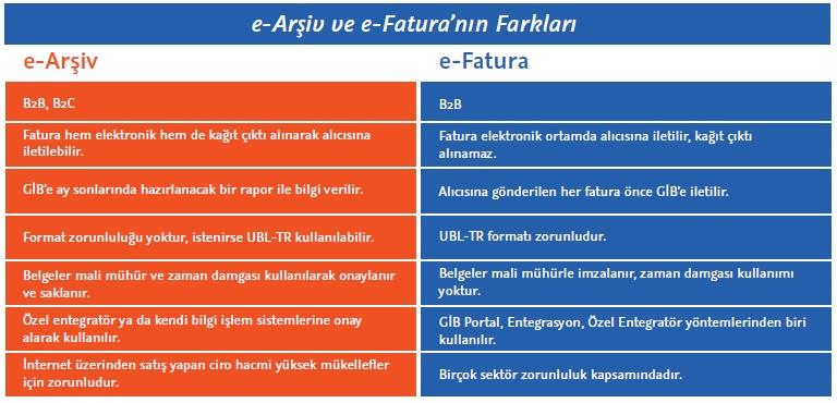 e-arsiv_e-fatura_farklari